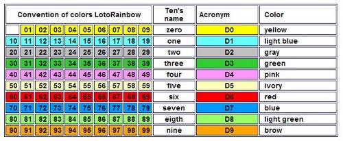LotoRainbow chart