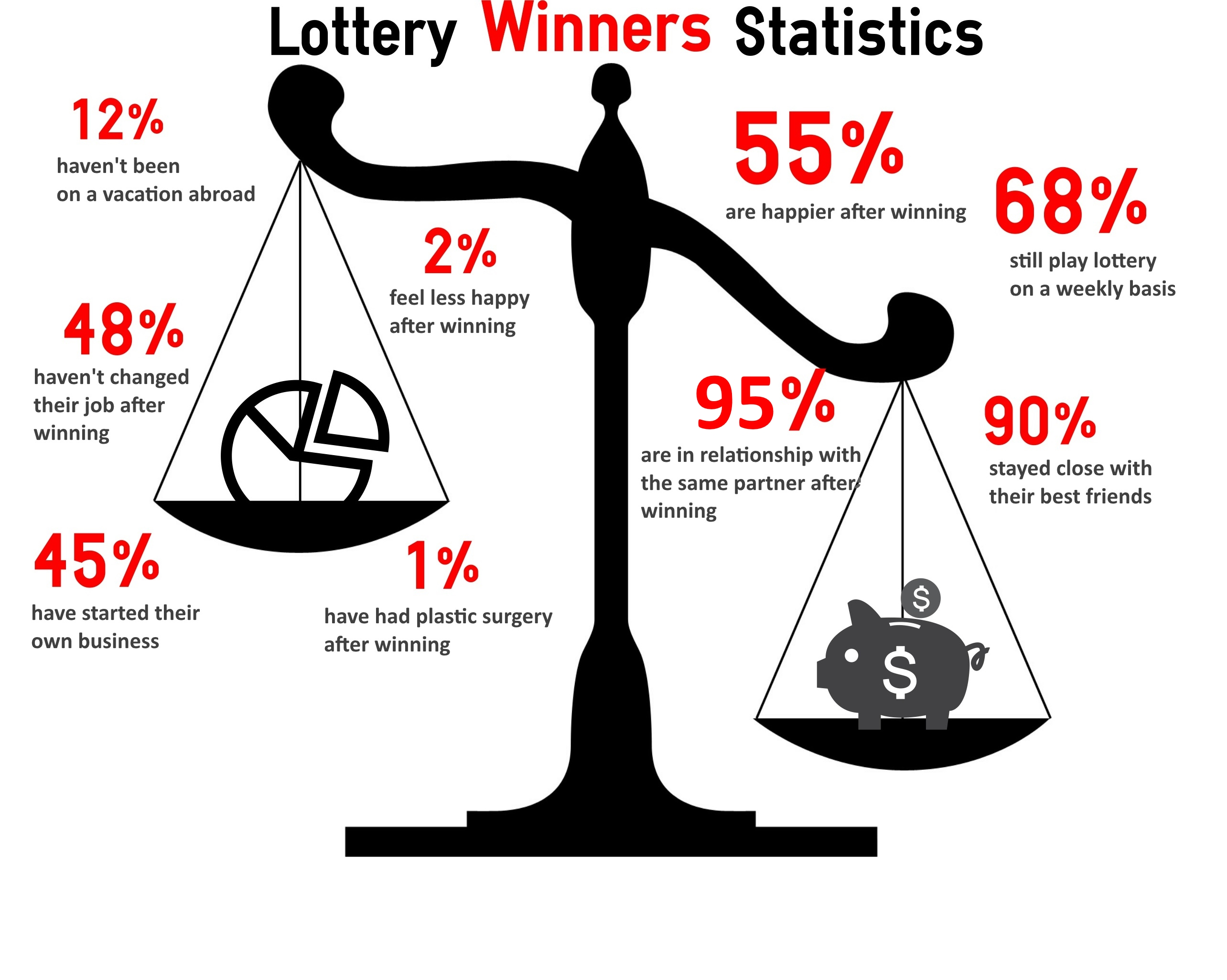 Lottery Winners Statistics
