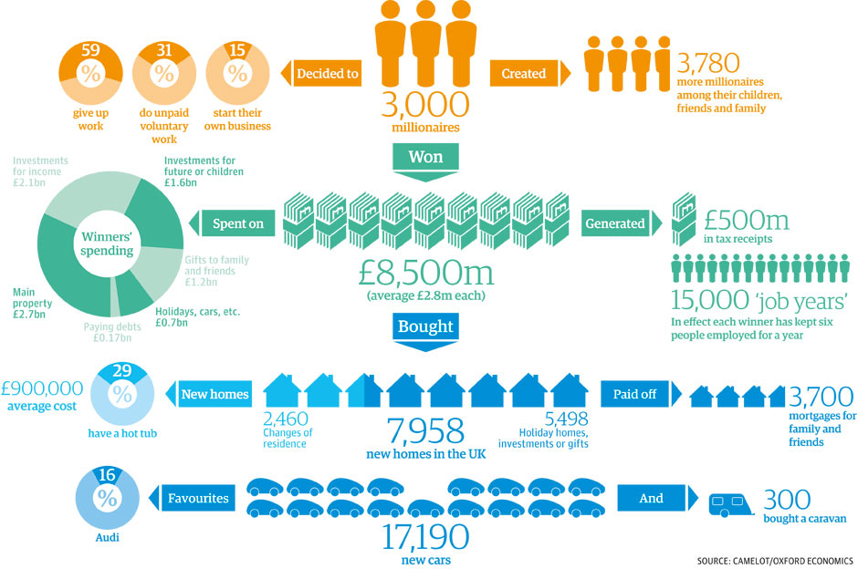 UK Lottery Winners Spending