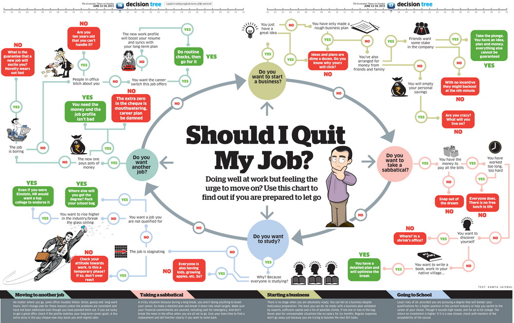 should i quit my job - How To Quit Your Job Dont Quit Your Day Job Before Finding A New One